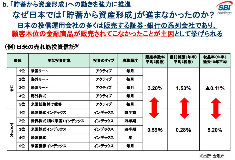 インデックスファンドとアクティブファンドの信託報酬比較