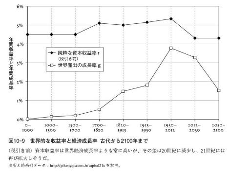 世界的な収益率と経済成長率