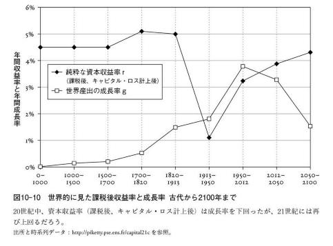 世界的な収益率と経済成長率(キャピタルロス計上後)