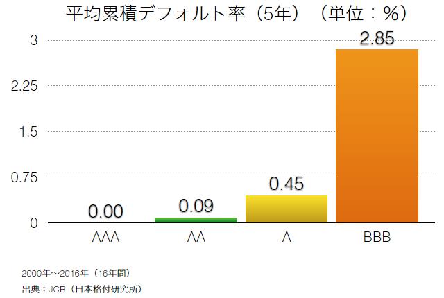 累積デフォルト率(5年間)JCR