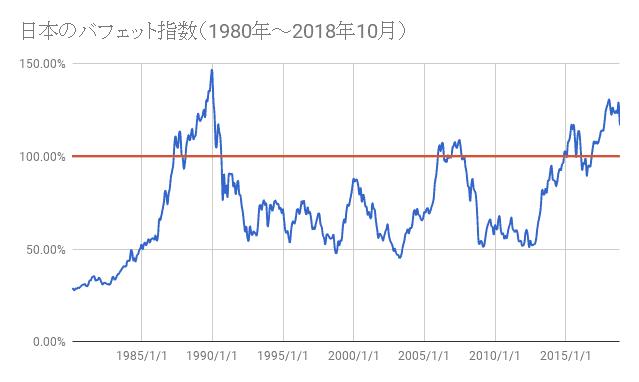日本のバフェット指数 1980年~2018年3月
