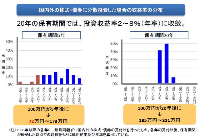 長期積立分散投資による投資収益率