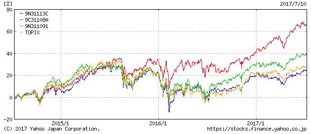 コモンズ30ファンドとザ2020ビジョンの比較