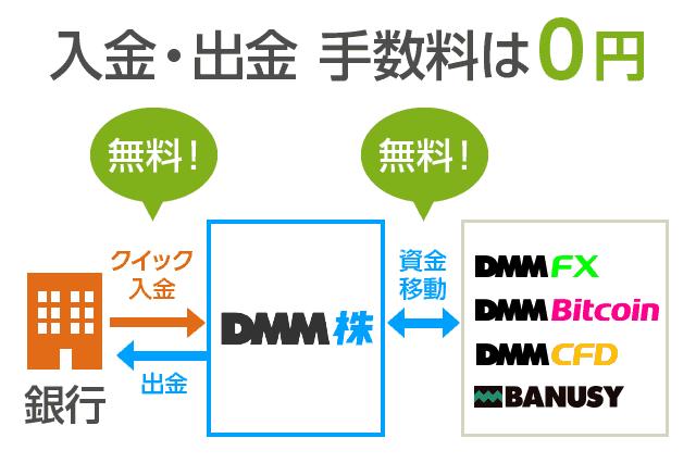 入金・出金手数料は0円