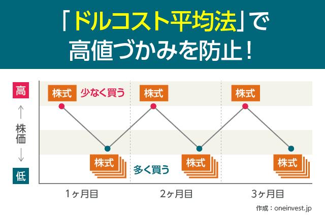 酒田五法の見方 1兆円を稼いだ普遍的なチャート分析のパターン