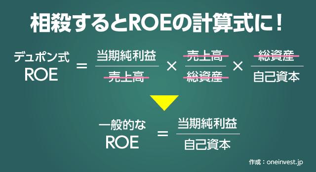 デュポン式ROEと一般的なROE