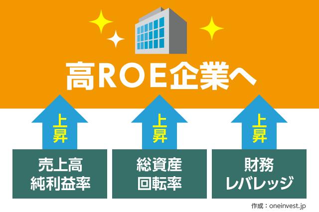 ROE3要素