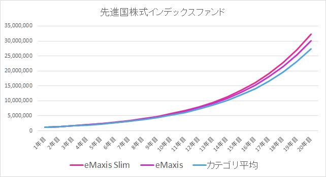 先進国株式インデックスファンドの比較