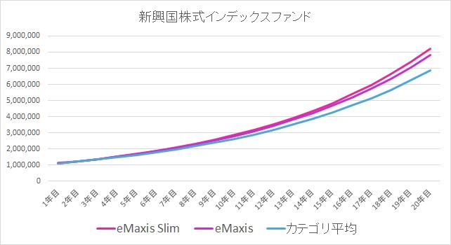 新興国株式インデックスファンドの比較