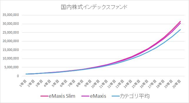 日本株式インデックスファンドの比較