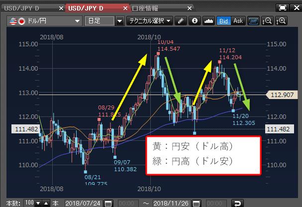 円高と円安チャート