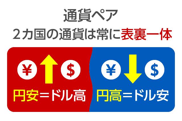 円高・円安の覚え方