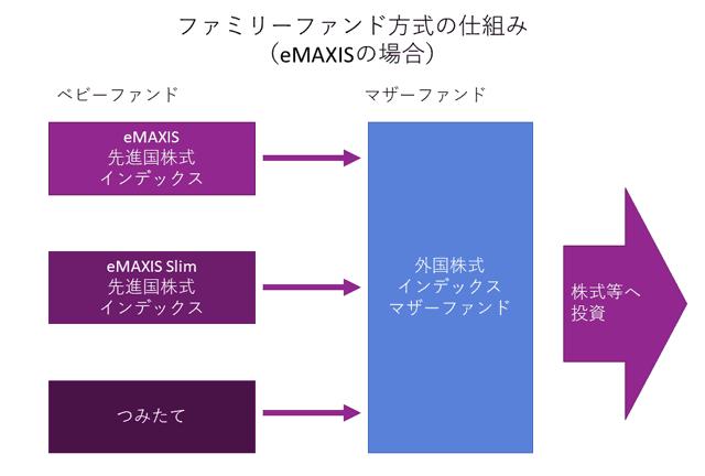 ファミリーファンド方式の仕組み(eMAXISの場合)