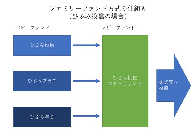 ファミリーファンド方式の仕組み(ひふみ投信の場合)