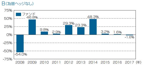 フィデリティ・USリート・ファンドBの年間収益率