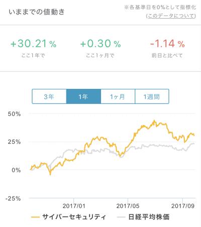 フォリオのチャート