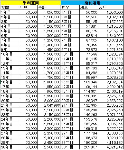 複利運用データ