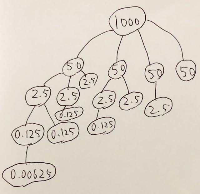 複利効果の説明図