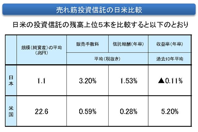 売れ筋投資信託の日米比較
