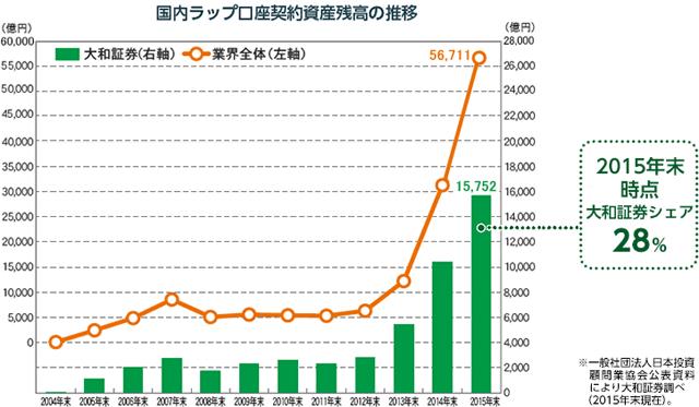 ファンドラップの成長グラフ