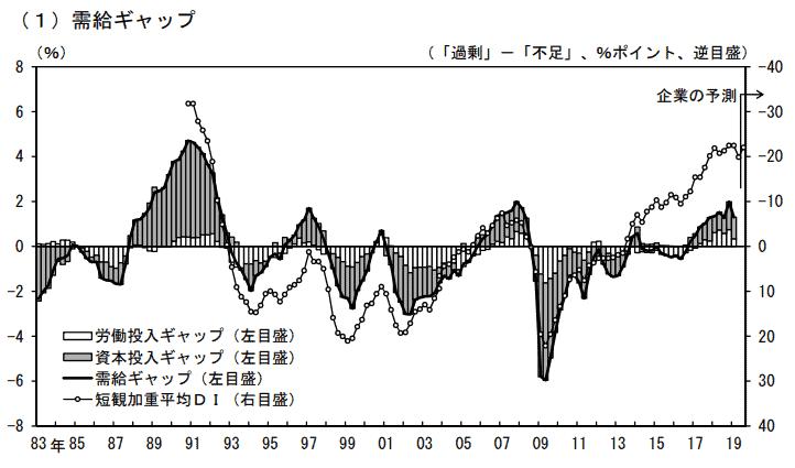 GDPギャップ(需給ギャップ)の過去の推移