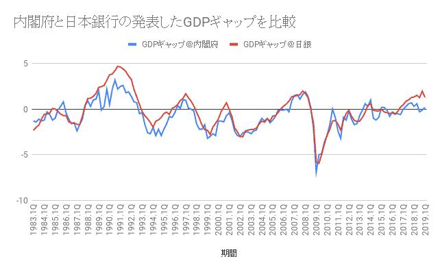 内閣府と日本銀行の発表したGDPギャップを比較