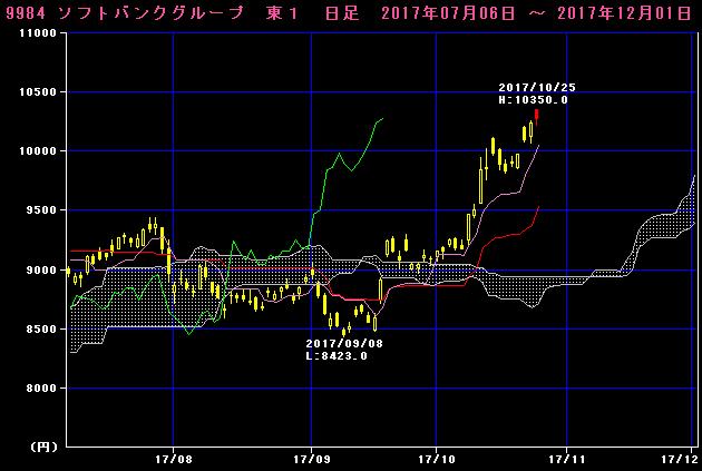 一目均衡表のチャート