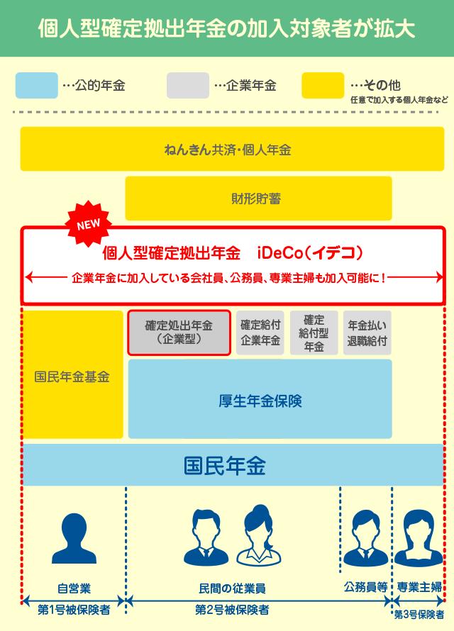 iDeCoの加入対象者