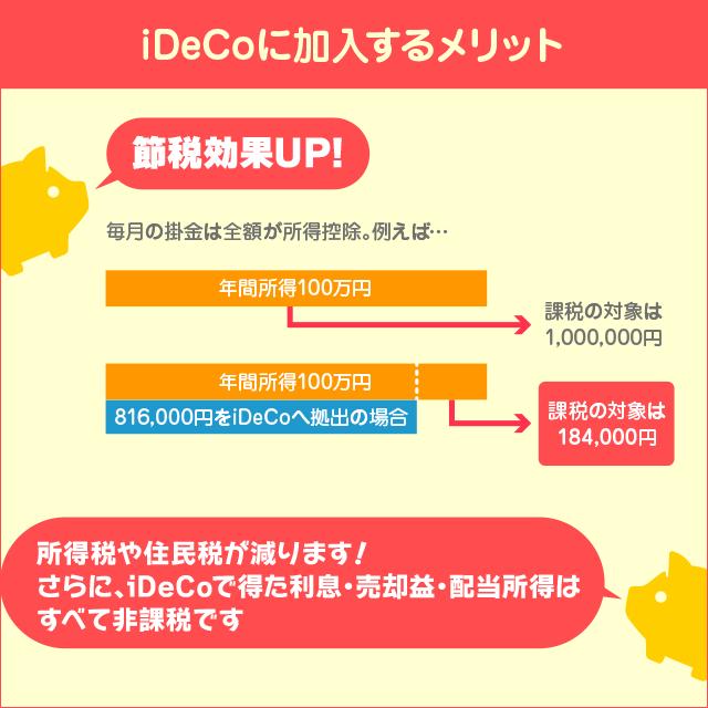 iDeCoに加入するメリット