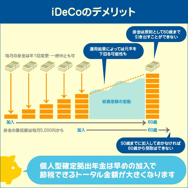 iDeCoに加入するデメリット