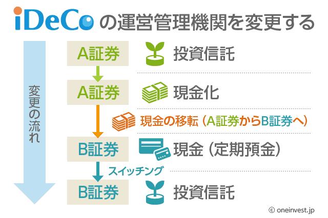 iDeCoの運営管理機関を変更する(フロー図)