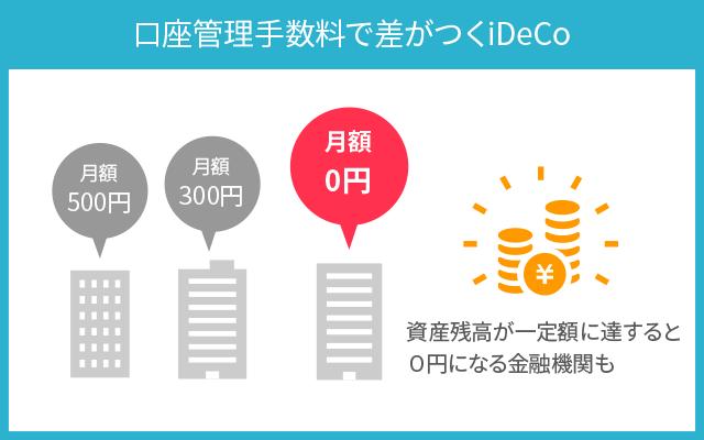 iDeCoの口座管理手数料