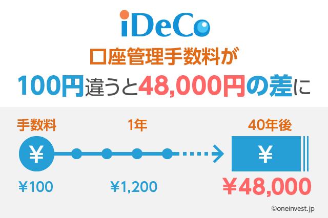 iDeCoの手数料