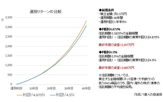 信託報酬の違いによるiDeCoの運用リターンの比較