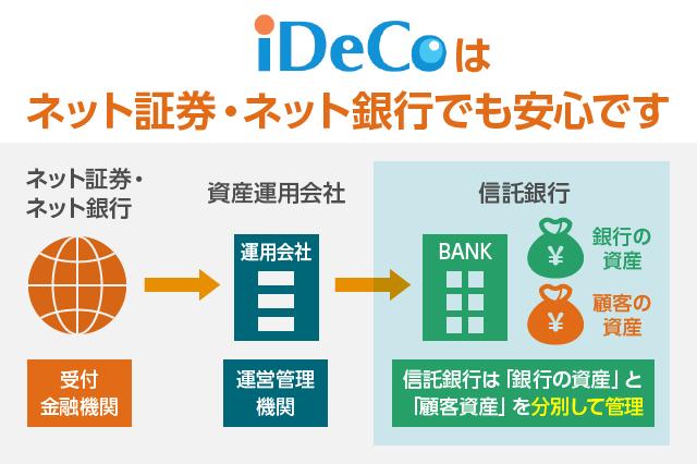 iDeCoの金融機関が破綻した場合