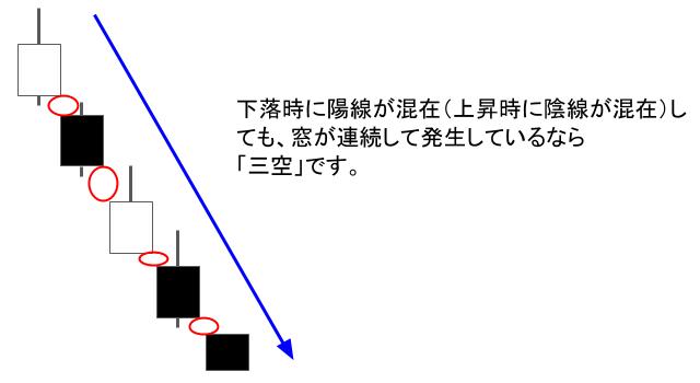 陰線と陽線の混在による三空