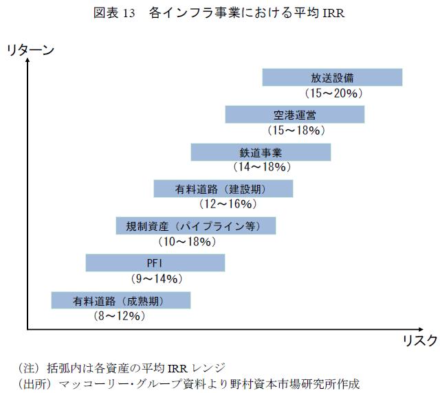 インフラ投資のIRRの目安