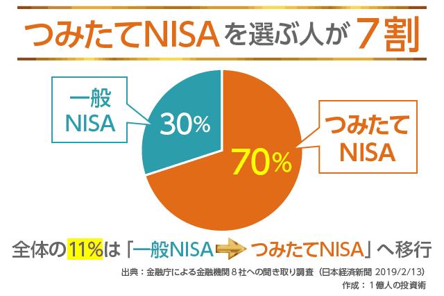 つみたてNISAを選ぶ人が7割