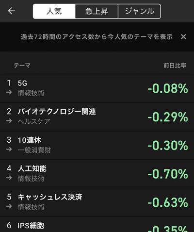 iSPEED テーマごとの騰落率