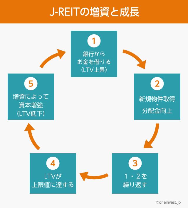 Jリートの成長サイクル