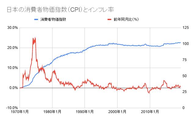 日本の消費者物価指数(CPI)とインフレ率の推移