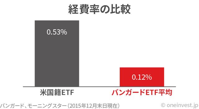 バンガードETFの経費率の比較