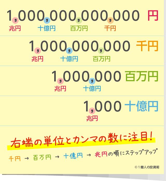 百万円・千円の単位の読み方