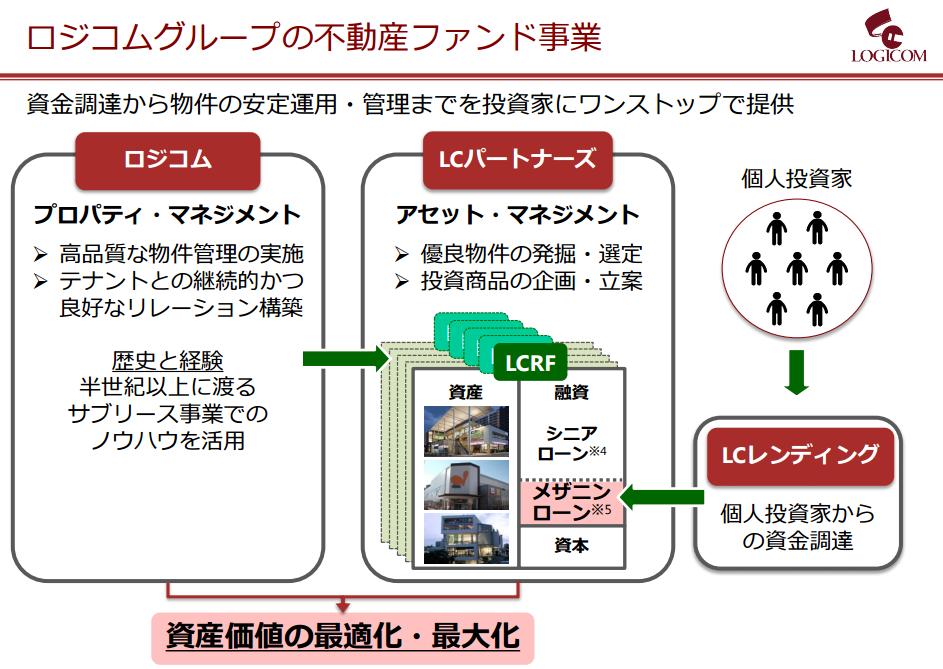 LCホールディングスの仕組み図