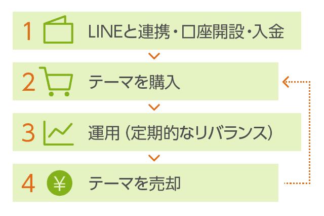 LINEスマート投資の売買手順