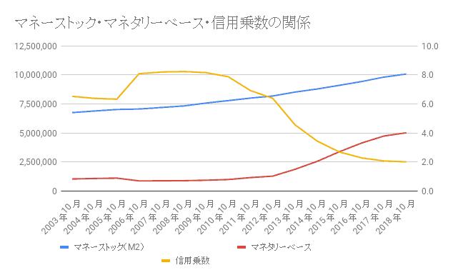 マネタリーベースとマネーストックの関係グラフ
