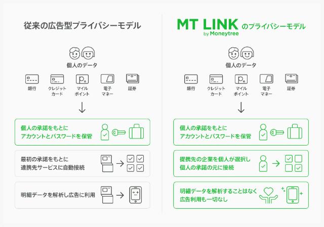 MT LINKのビジネスモデル
