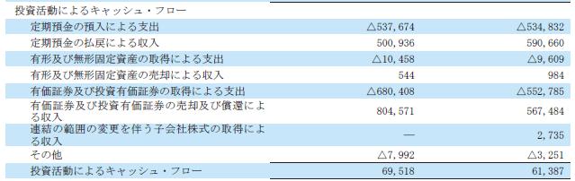 任天堂の投資キャッシュフロー