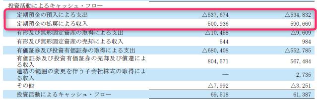 任天堂の投資キャッシュ・フロー2