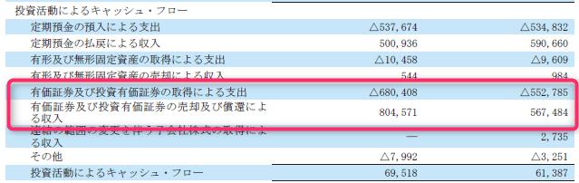 任天堂の投資キャッシュ・フロー3